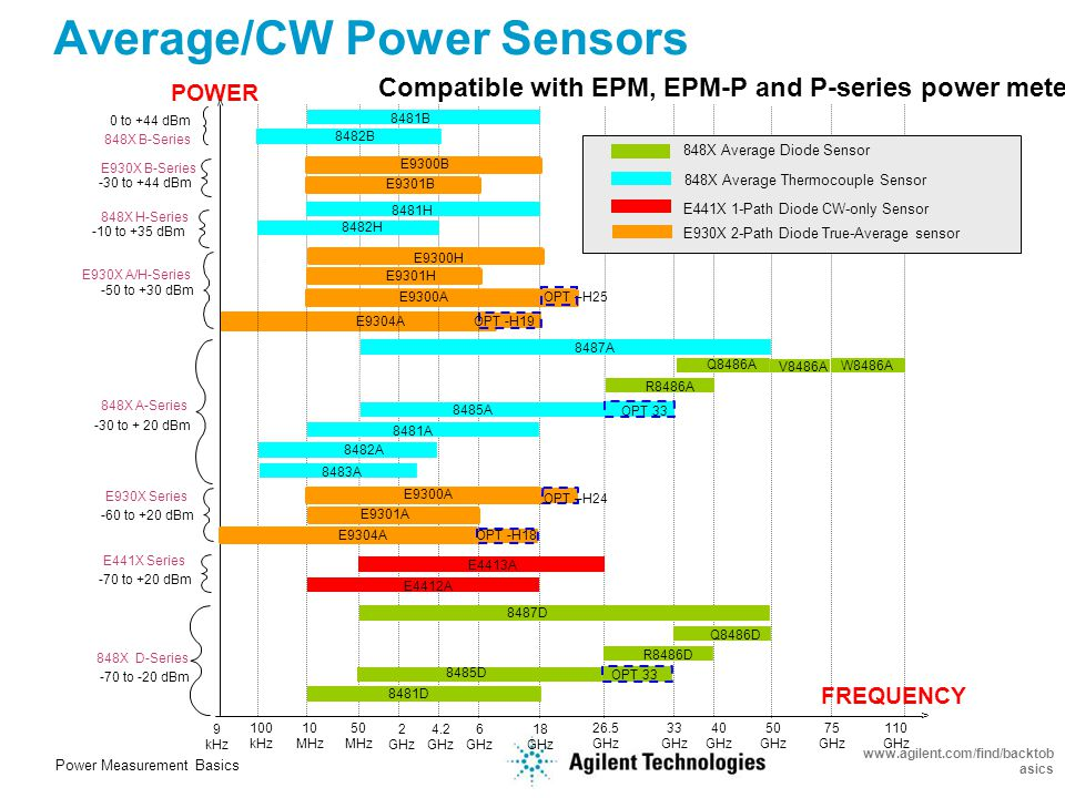 Power Measurement Basics www.agilent.com/find/backtob asics Agilent Power Sensor Families 8480 Series Power Sensors Average power measurements using diode and thermocouple technology E-Series Power Sensors E441XA Wide Dynamic Range CW Sensor E9300 Wide Dynamic Range Average Power Sensor E9320 Peak and Average Sensor (<5MHz) P-Series Power Sensors Peak & Average power measurements of wide bandwidth modulated signal using diode technology