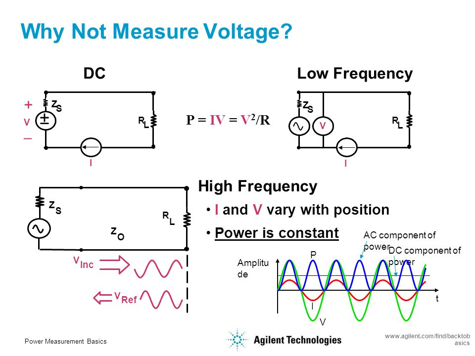 Power Measurement Basics www.agilent.com/find/backtob asics Signal Power Levels are Critical Too low: Too high:...Or even worse.