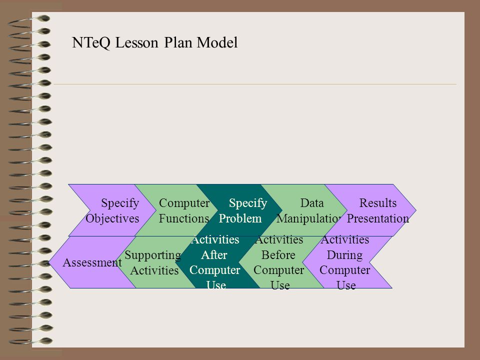 NTeQ Lesson Plan Model Computer Functions Specify Problem Data Manipulation Results Presentation Specify Objectives Activities During Computer Use Act