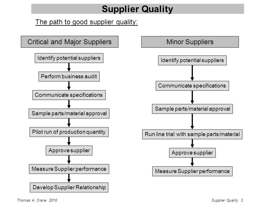 Thomas A. Crane 2010Supplier Quality 3 Supplier Quality The path to good supplier quality: Critical and Major Suppliers Identify potential suppliers P