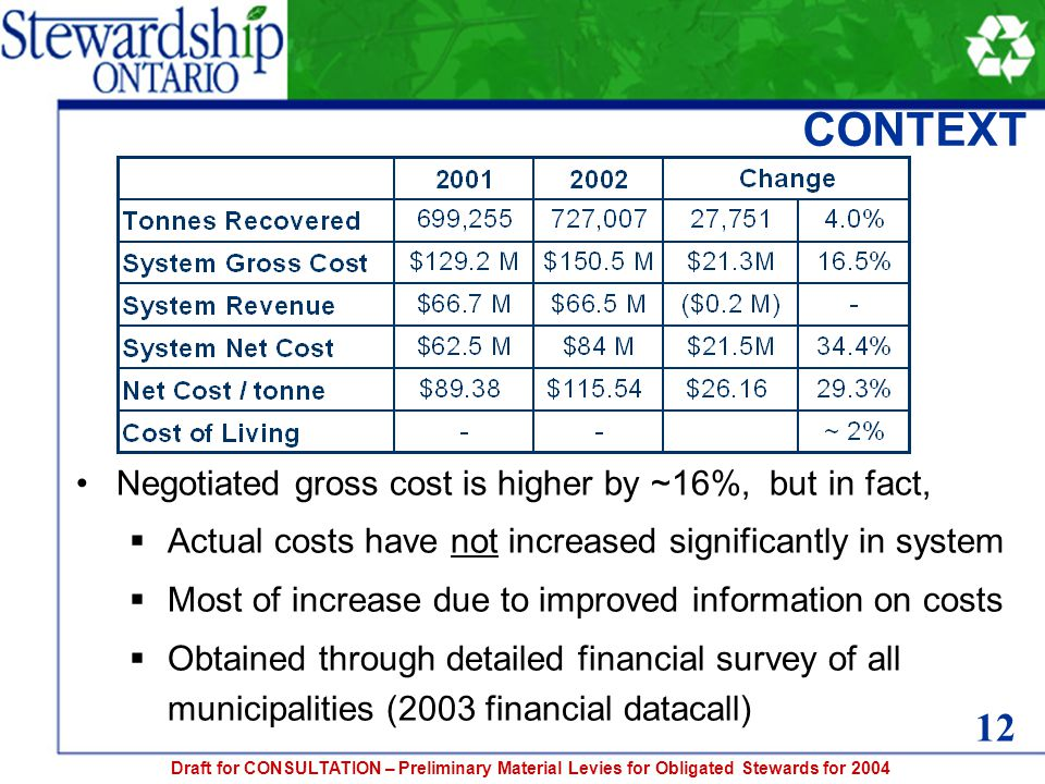 Draft for CONSULTATION – Preliminary Material Levies for Obligated Stewards for 2004 CONTEXT Negotiated gross cost is higher by ~16%, but in fact,  Actual costs have not increased significantly in system  Most of increase due to improved information on costs  Obtained through detailed financial survey of all municipalities (2003 financial datacall) 12