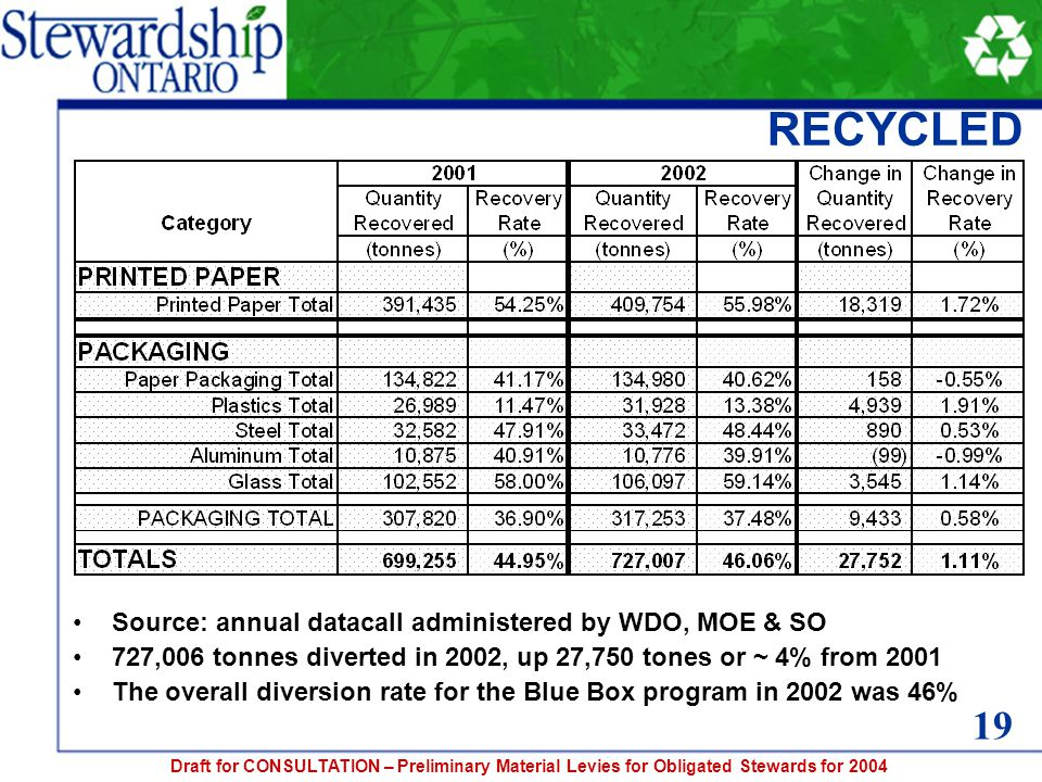 Draft for CONSULTATION – Preliminary Material Levies for Obligated Stewards for 2004 RECYCLED Source: annual datacall administered by WDO, MOE & SO 727,006 tonnes diverted in 2002, up 27,750 tones or ~ 4% from 2001 The overall diversion rate for the Blue Box program in 2002 was 46% 19