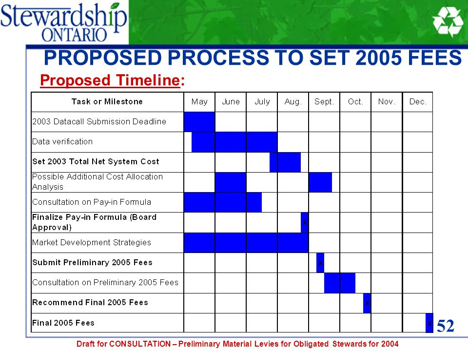 Draft for CONSULTATION – Preliminary Material Levies for Obligated Stewards for 2004 PROPOSED PROCESS TO SET 2005 FEES Proposed Timeline: 52