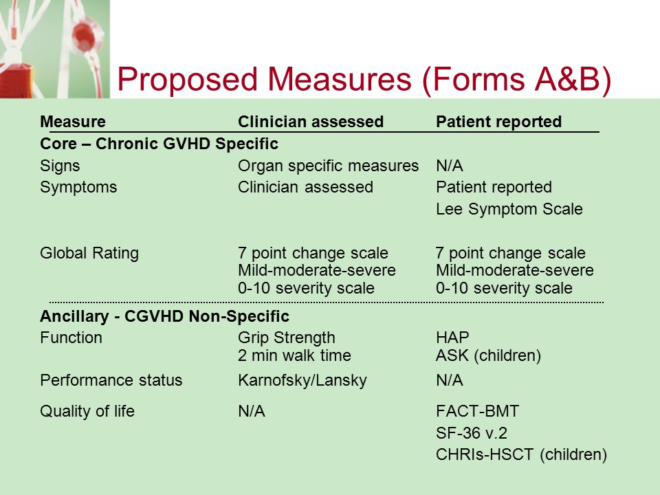 Proposed Measures (Forms A&B) MeasureClinician assessedPatient reported Core – Chronic GVHD Specific SignsOrgan specific measuresN/A Symptoms Clinicia