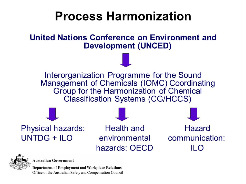 Process Harmonization United Nations Conference on Environment and Development (UNCED) Interorganization Programme for the Sound Management of Chemicals (IOMC) Coordinating Group for the Harmonization of Chemical Classification Systems (CG/HCCS) Physical hazards:Health andHazard UNTDG + ILOenvironmentalcommunication: hazards: OECDILO