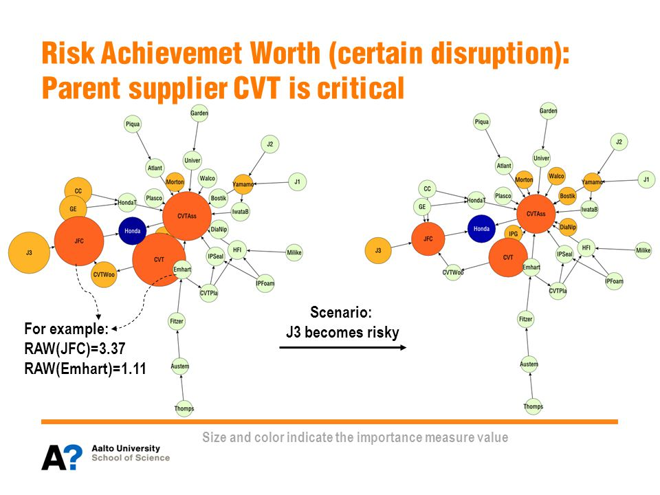 Size and color indicate the importance measure value Risk Achievemet Worth (certain disruption): Parent supplier CVT is critical For example: RAW(JFC)=3.37 RAW(Emhart)=1.11 Scenario: J3 becomes risky