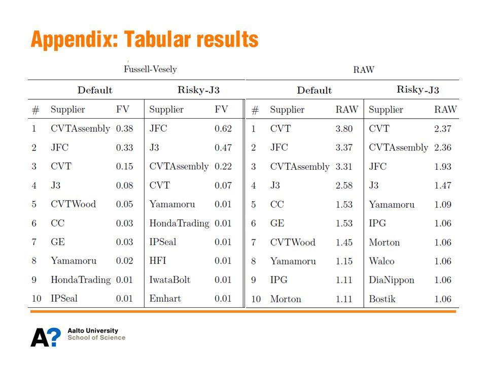 Appendix: Tabular results