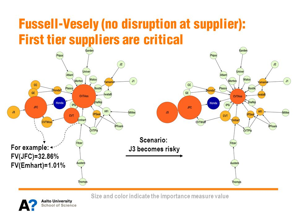 Fussell-Vesely (no disruption at supplier): First tier suppliers are critical Scenario: J3 becomes risky Size and color indicate the importance measure value For example: FV(JFC)=32.86% FV(Emhart)=1.01%