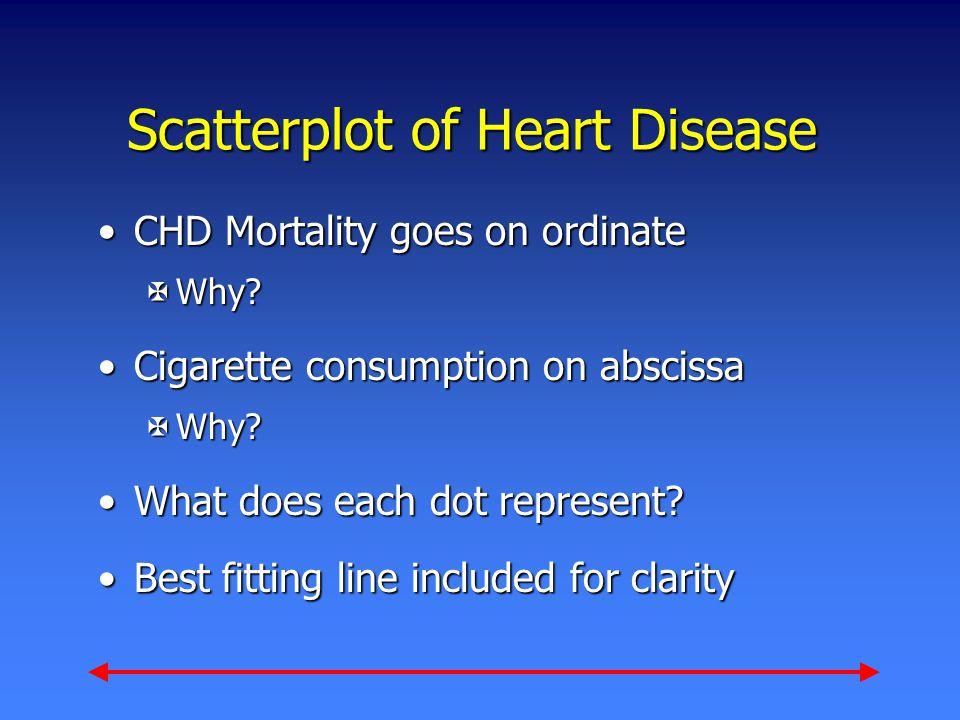 Scatterplot of Heart Disease CHD Mortality goes on ordinateCHD Mortality goes on ordinate XWhy.