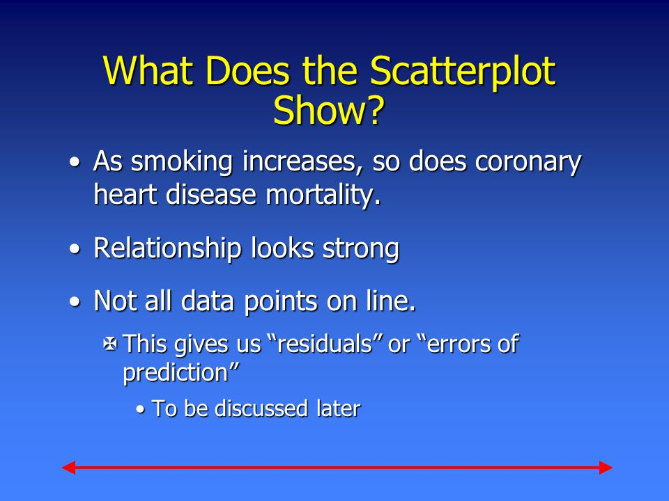 What Does the Scatterplot Show? As smoking increases, so does coronary heart disease mortality.As smoking increases, so does coronary heart disease mo