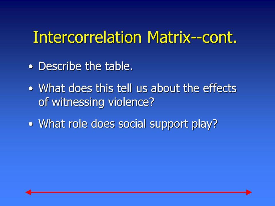 Intercorrelation Matrix--cont. Describe the table.Describe the table.