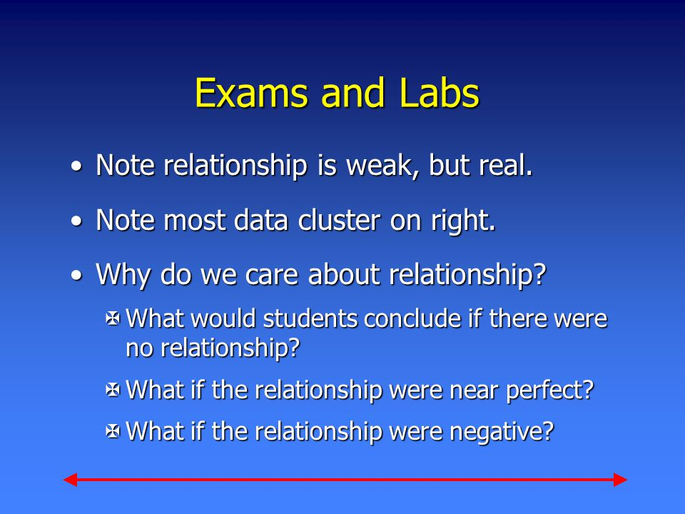 Exams and Labs Note relationship is weak, but real.Note relationship is weak, but real. Note most data cluster on right.Note most data cluster on righ