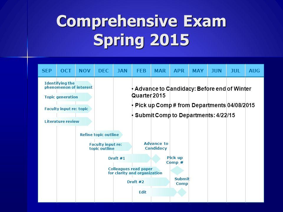 Comprehensive Exam Spring 2015 SEPOCTNOVDECJANFEBMARAPRMAYJUNJULAUG Identifying the phenomenon of interest Refine topic outline Advance to Candidacy T