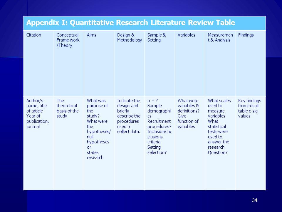 Appendix I: Quantitative Research Literature Review Table CitationConceptual Frame work /Theory AimsDesign & Methodology Sample & Setting VariablesMea