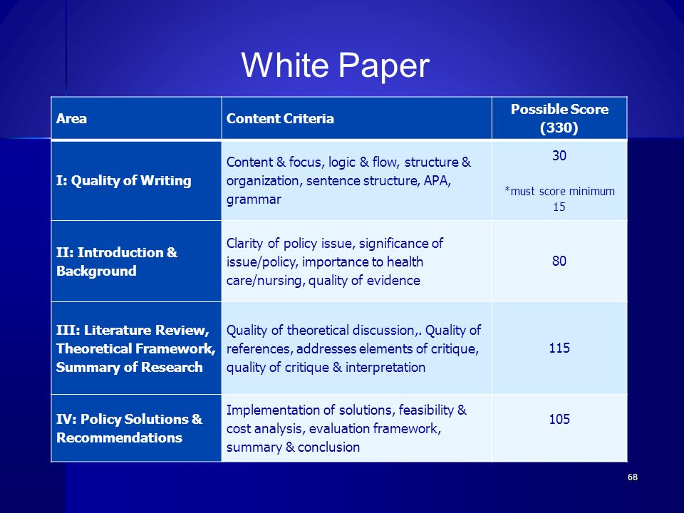 AreaContent Criteria Possible Score (330) I: Quality of Writing Content & focus, logic & flow, structure & organization, sentence structure, APA, gram