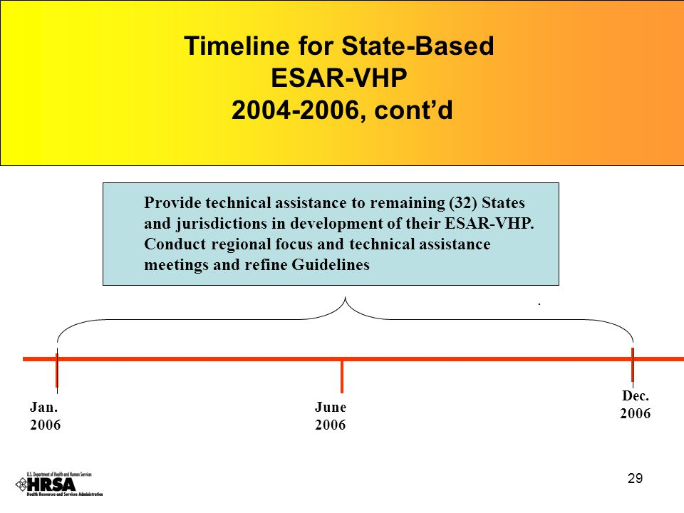 29 Jan. 2006 Dec. 2006 Timeline for State-Based ESAR-VHP 2004-2006, cont'd Provide technical assistance to remaining (32) States and jurisdictions in
