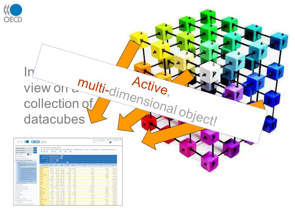 In fact, it's a view on a collection of datacubes Active, multi-dimensional object!