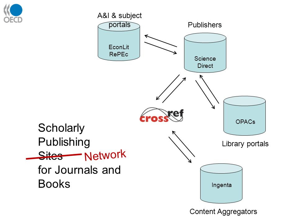 A&I & subject portals Publishers Library portals Content Aggregators EconLit RePEc Science Direct OPACs Ingenta Scholarly Publishing Sites for Journals and Books Network