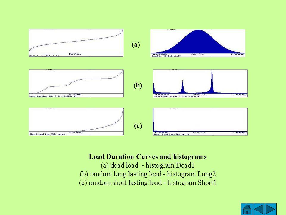 APT - target probability P d = 0.00007 (ČSN 73 1401 Appendix A) MLE - target probability P d = 0.023 (Galambos, T.V.,…, 1982) Earthquake loading A: EQ=0.02  F i,, B: EQ=0.03  F i, C: EQ= 0.04  F i, For more detailes see Proceedings Vol.1 [6]