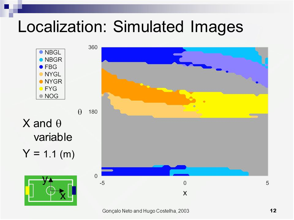 12Gonçalo Neto and Hugo Costelha, 2003 Localization: Simulated Images X and  variable Y = 1.1 (m)