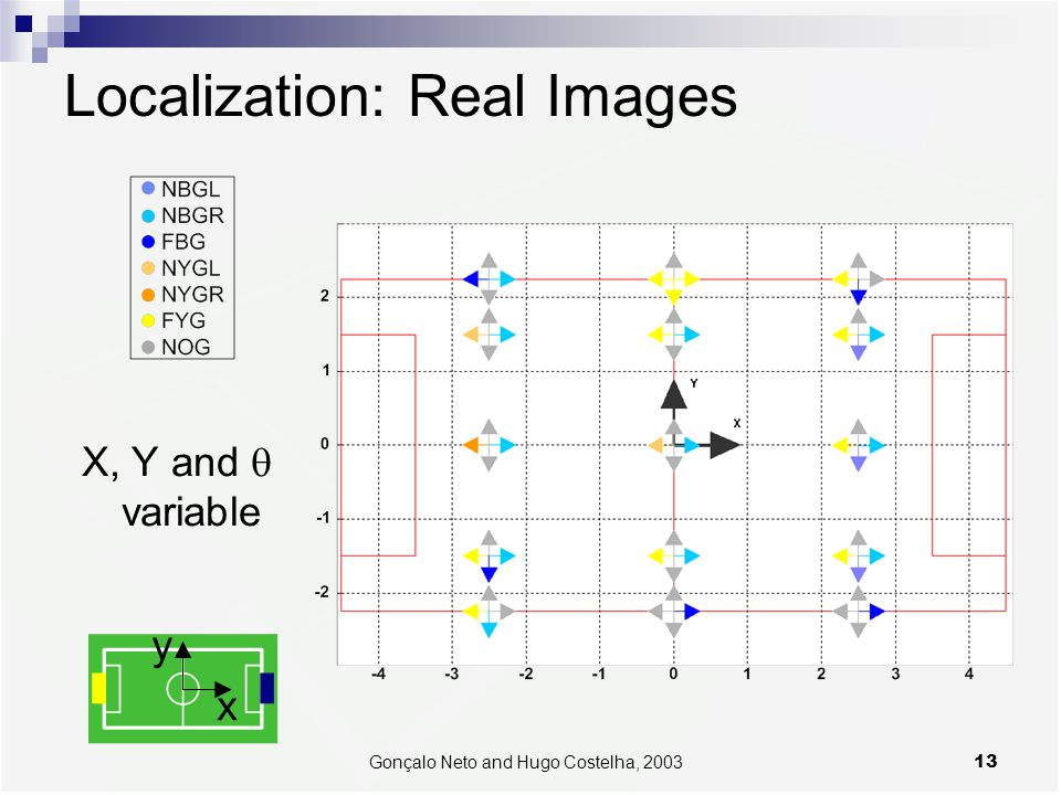 13Gonçalo Neto and Hugo Costelha, 2003 Localization: Real Images X, Y and  variable