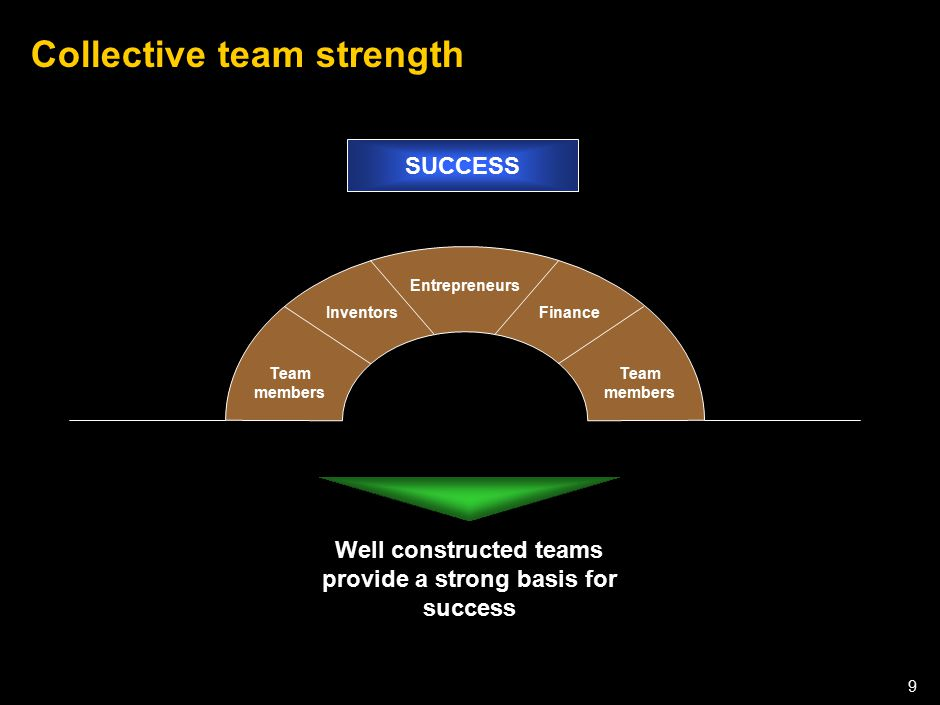 050301LNZXL756LTDE-P1 9 Collective team strength Well constructed teams provide a strong basis for success Team members Inventors Entrepreneurs Team m