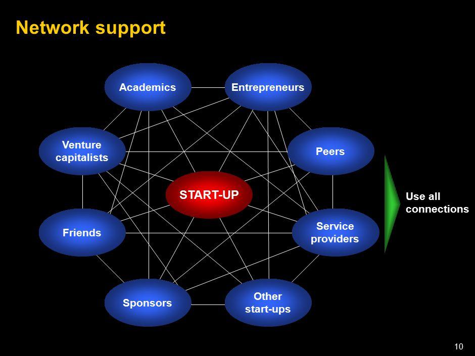 050301LNZXL756LTDE-P1 10 Network support START-UP Venture capitalists Friends Sponsors Other start-ups Service providers Peers EntrepreneursAcademics