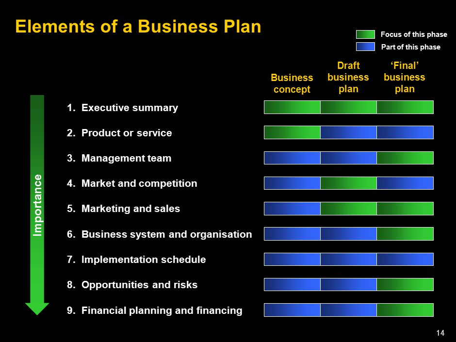 050301LNZXL756LTDE-P1 14 Elements of a Business Plan 5. Marketing and sales6. Business system and organisation7. Implementation schedule Business conc