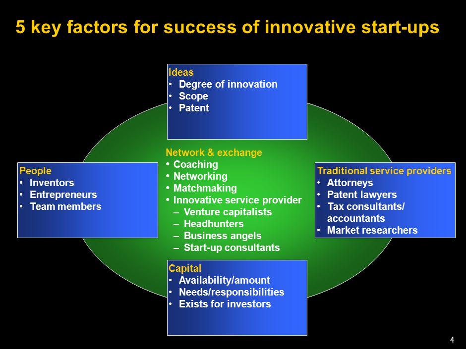 050301LNZXL756LTDE-P1 4 5 key factors for success of innovative start-ups Ideas Degree of innovation Scope Patent Traditional service providers Attorn