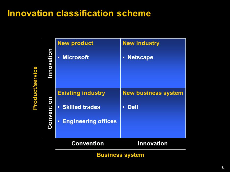 050301LNZXL756LTDE-P1 6 Innovation classification scheme New product Microsoft New industry Netscape Existing industry Skilled trades Engineering offi