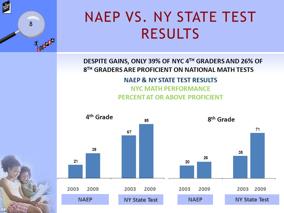 NAEP VS. NY STATE TEST RESULTS 8 DESPITE GAINS, ONLY 39% OF NYC 4 TH GRADERS AND 26% OF 8 TH GRADERS ARE PROFICIENT ON NATIONAL MATH TESTS NAEP & NY S