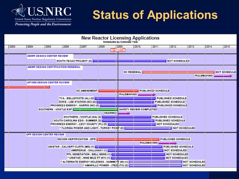 Status of Applications