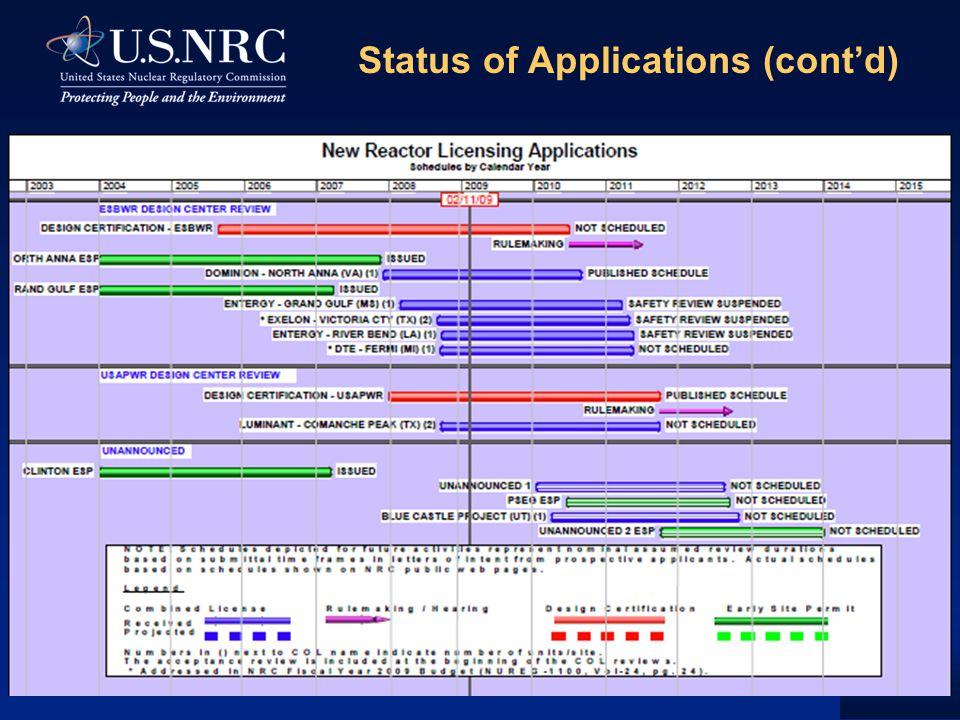 Status of Applications (cont'd)