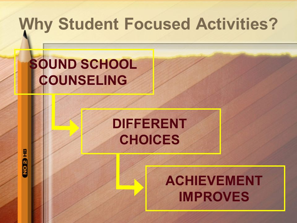 Why Student Focused Activities? SOUND SCHOOL COUNSELING DIFFERENT CHOICES ACHIEVEMENT IMPROVES