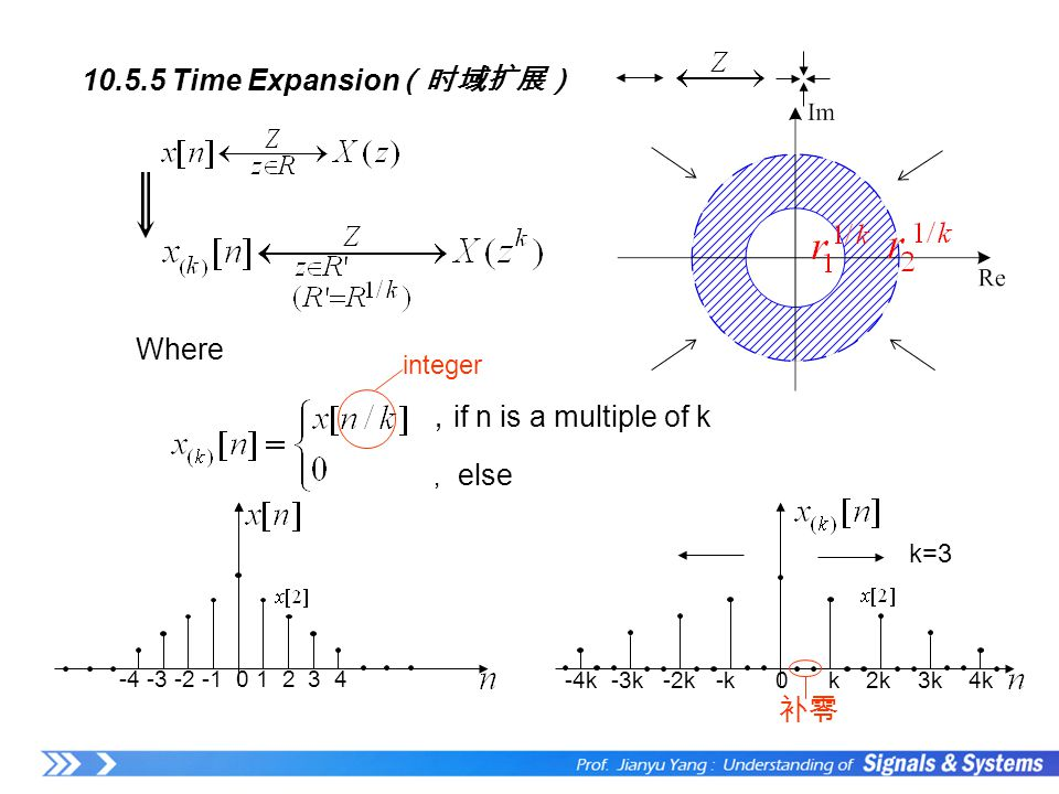 10.5.5 Time Expansion Where , if n is a multiple of k , else (时域扩展) integer k=3 -4k -3k -2k -k 0 k 2k 3k 4k 补零 -4 -3 -2 -10 1 2 3 4