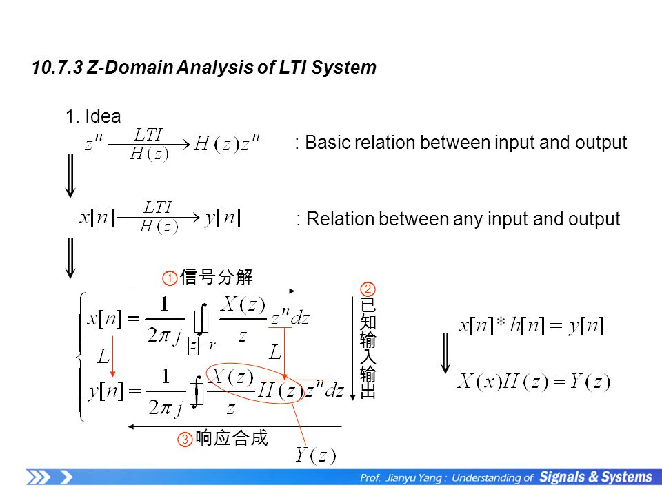 10.7.3 Z-Domain Analysis of LTI System 1. Idea : Basic relation between input and output : Relation between any input and output ①信号分解 ③响应合成