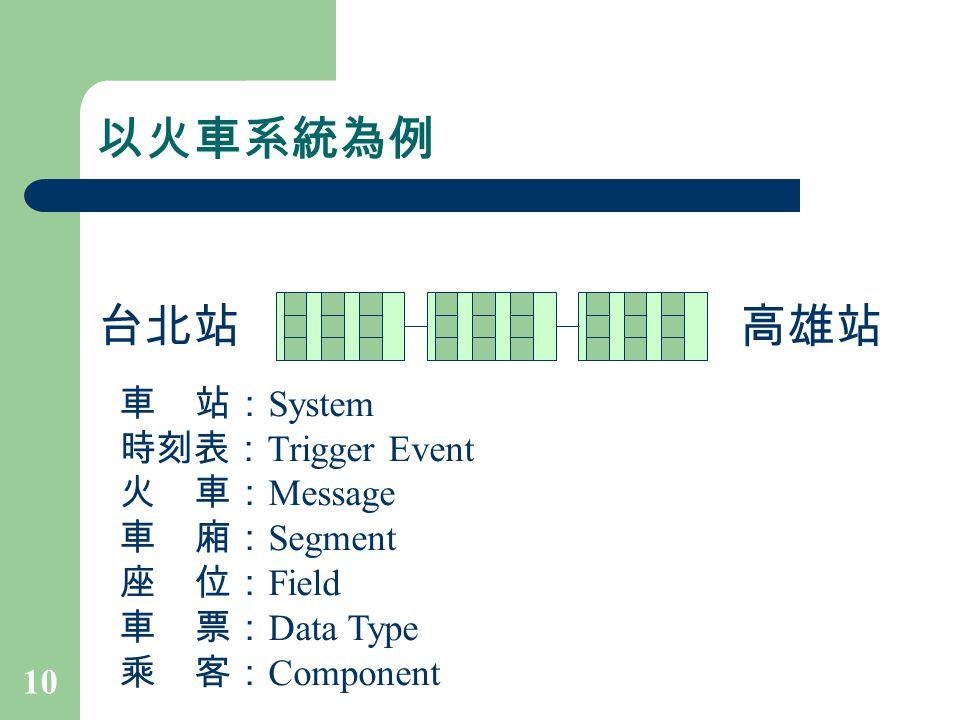 10 以火車系統為例 台北站高雄站 車 站: System 時刻表: Trigger Event 火 車: Message 車 廂: Segment 座 位: Field 車 票: Data Type 乘 客: Component