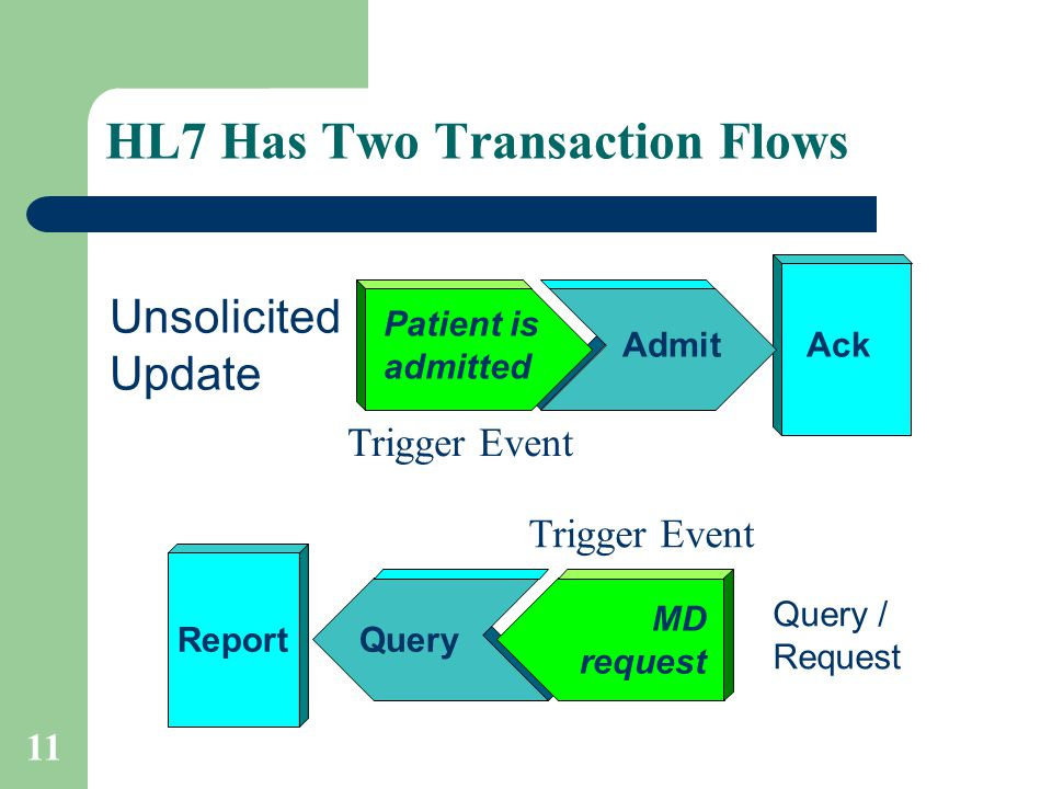 11 HL7 Has Two Transaction Flows Unsolicited Update Patient is admitted AdmitAck Query / Request MD request QueryReport Trigger Event