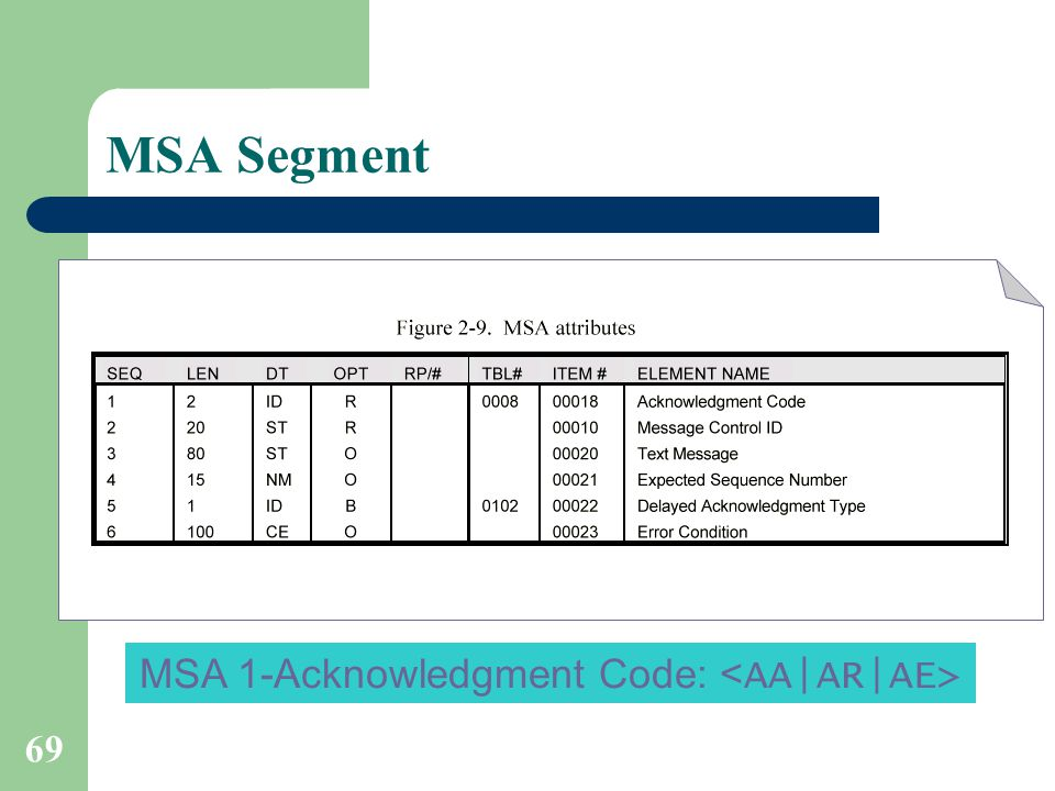 69 MSA Segment MSA 1-Acknowledgment Code: