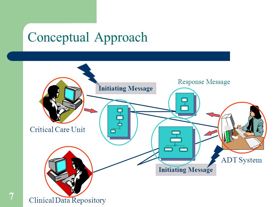 7 Conceptual Approach Critical Care Unit ADT System Response Message Initiating Message Clinical Data Repository Initiating Message