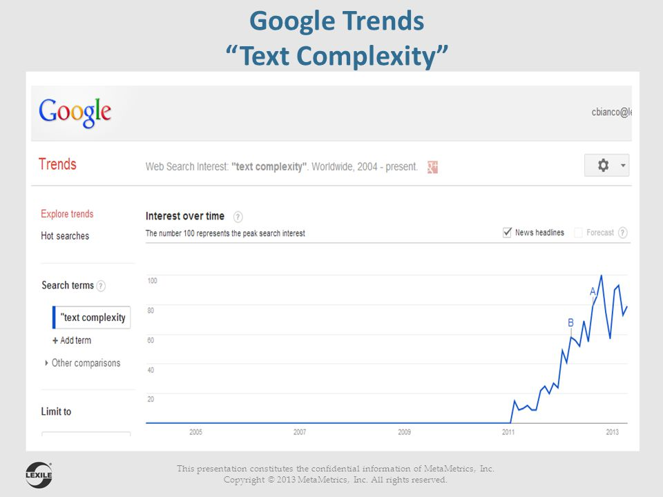 This presentation constitutes the confidential information of MetaMetrics, Inc. Copyright © 2013 MetaMetrics, Inc. All rights reserved. Google Trends