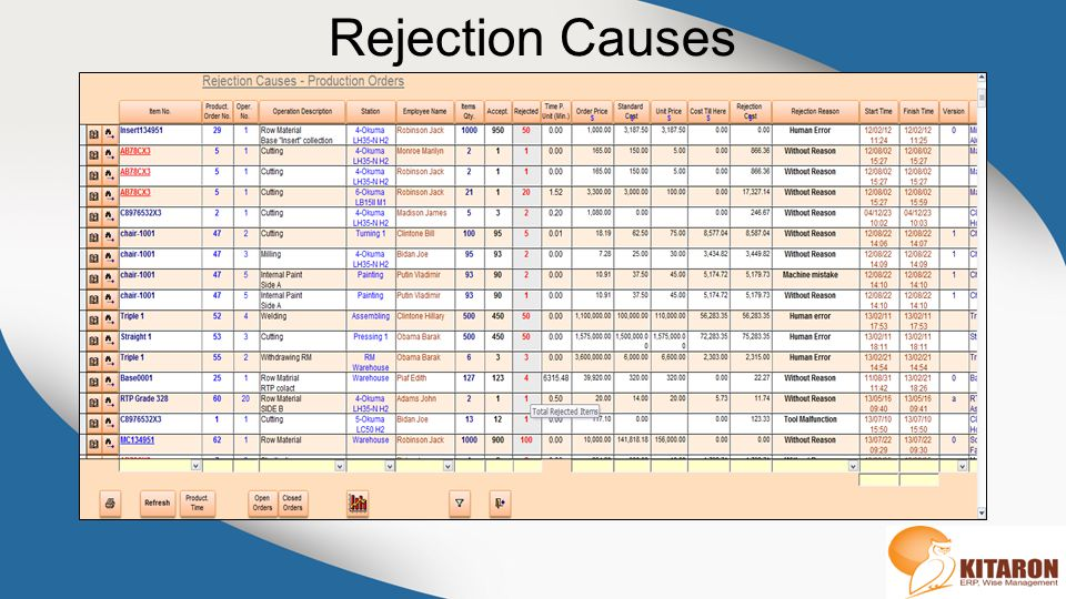 Rejection Causes
