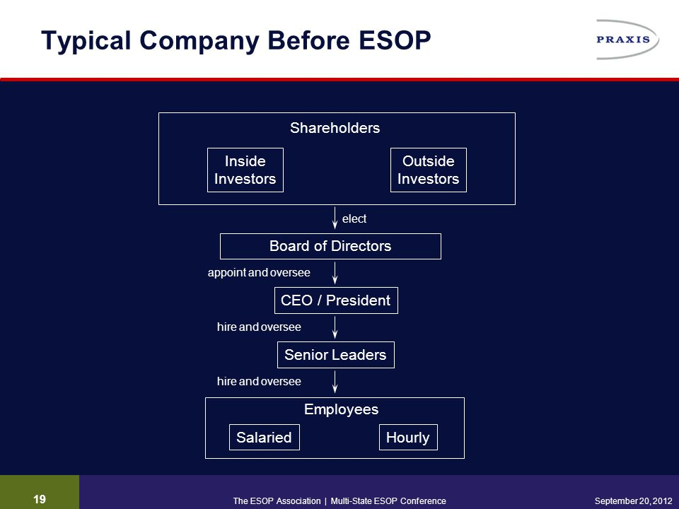 19 September 20, 2012 Typical Company Before ESOP Senior Leaders Board of Directors appoint and oversee elect hire and oversee Shareholders Inside Inv