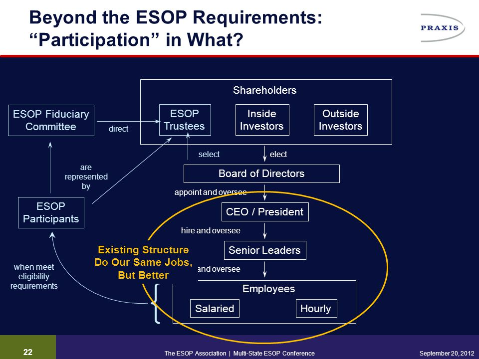 """22 September 20, 2012 Beyond the ESOP Requirements: """"Participation"""" in What? Senior Leaders Board of Directors appoint and oversee elect hire and over"""