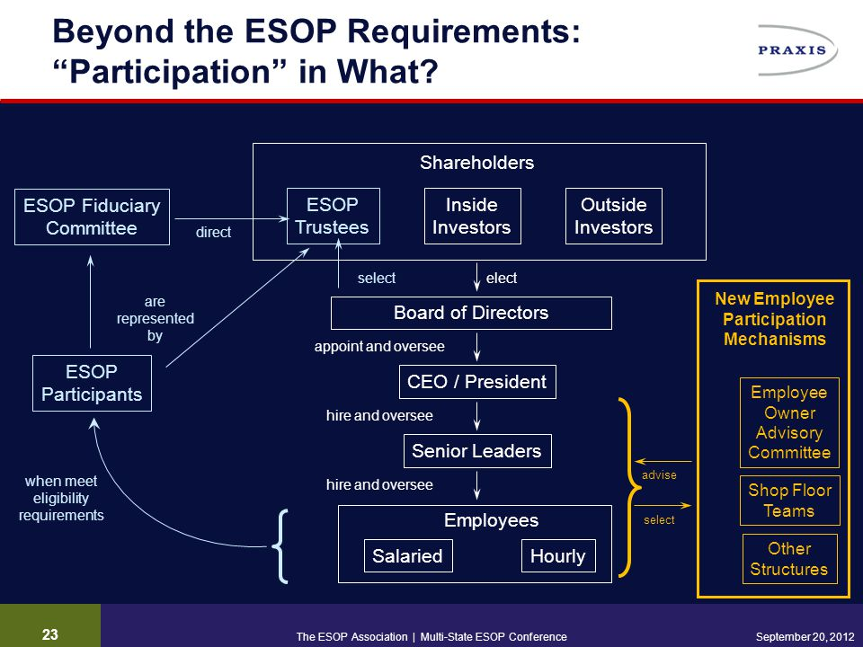 23 September 20, 2012 Beyond the ESOP Requirements: Participation in What.