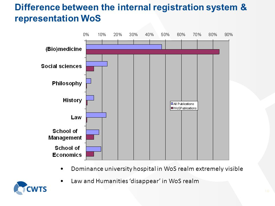 10 Difference between the internal registration system & representation WoS Dominance university hospital in WoS realm extremely visible Law and Humanities 'disappear' in WoS realm
