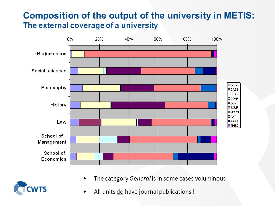 11 Composition of the output of the university in METIS: The external coverage of a university The category General is in some cases voluminous All units do have journal publications !