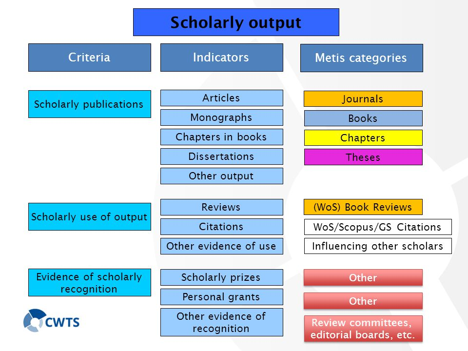 Indicators Scholarly output Articles Monographs Chapters in books Dissertations Other output Reviews Citations Other evidence of use Scholarly prizes Personal grants Other evidence of recognition Journals Theses (WoS) Book Reviews WoS/Scopus/GS Citations Other Books Chapters Metis categories Scholarly publications Scholarly use of output Evidence of scholarly recognition Criteria Review committees, editorial boards, etc.