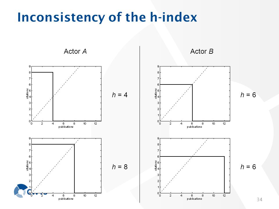 Inconsistency of the h-index 34 Actor AActor B h = 4h = 6 h = 8