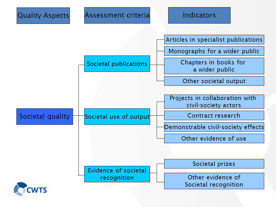 Quality Aspects Assessment criteriaIndicators Societal quality Societal publications Societal use of output Evidence of societal recognition Articles in specialist publications Monographs for a wider public Chapters in books for a wider public Other societal output Projects in collaboration with civil-society actors Contract research Demonstrable civil-society effects Other evidence of use Societal prizes Other evidence of Societal recognition
